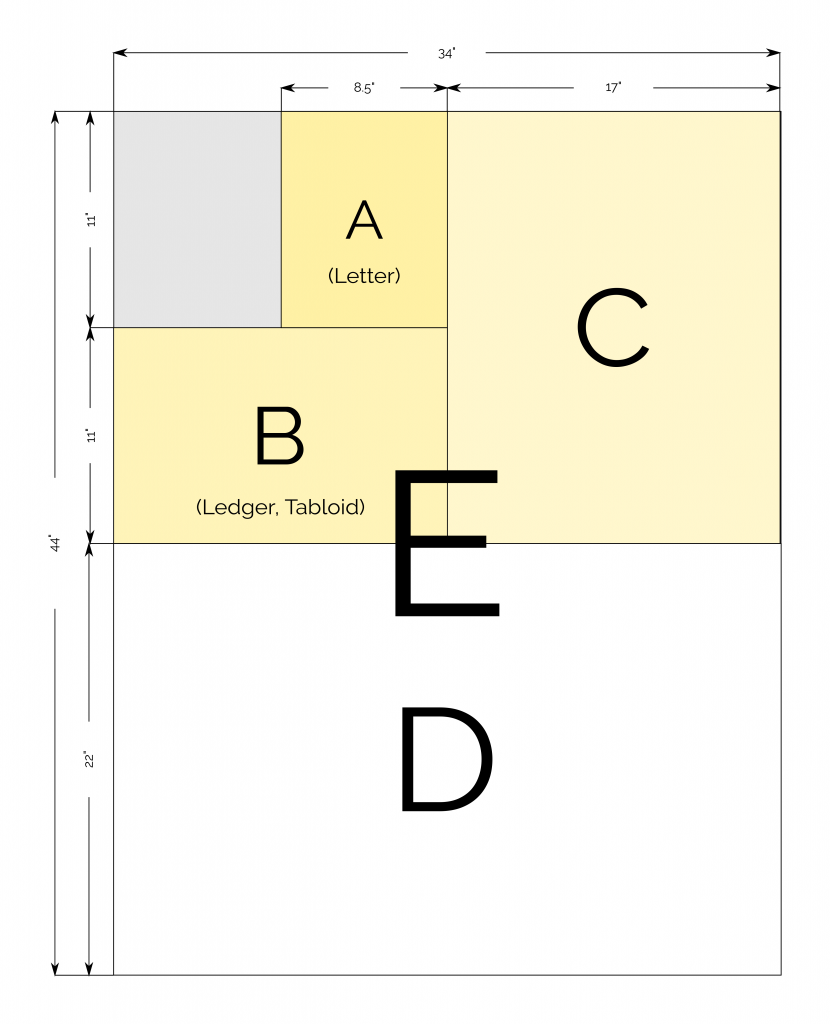 ANSI papir veličine grafikona
