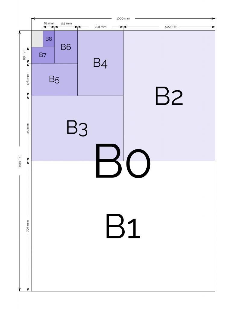 B popieriaus dydžių diagrama